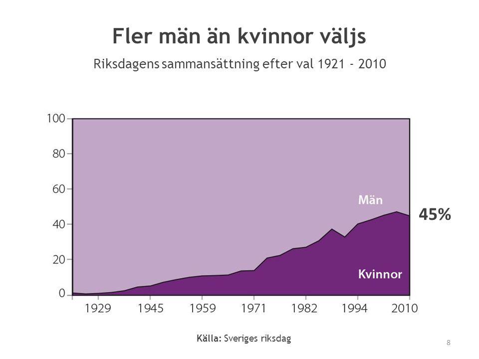 Källa: Sveriges riksdag 45% Fler män än kvinnor väljs Riksdagens sammansättning efter val 1921 - 2010 8