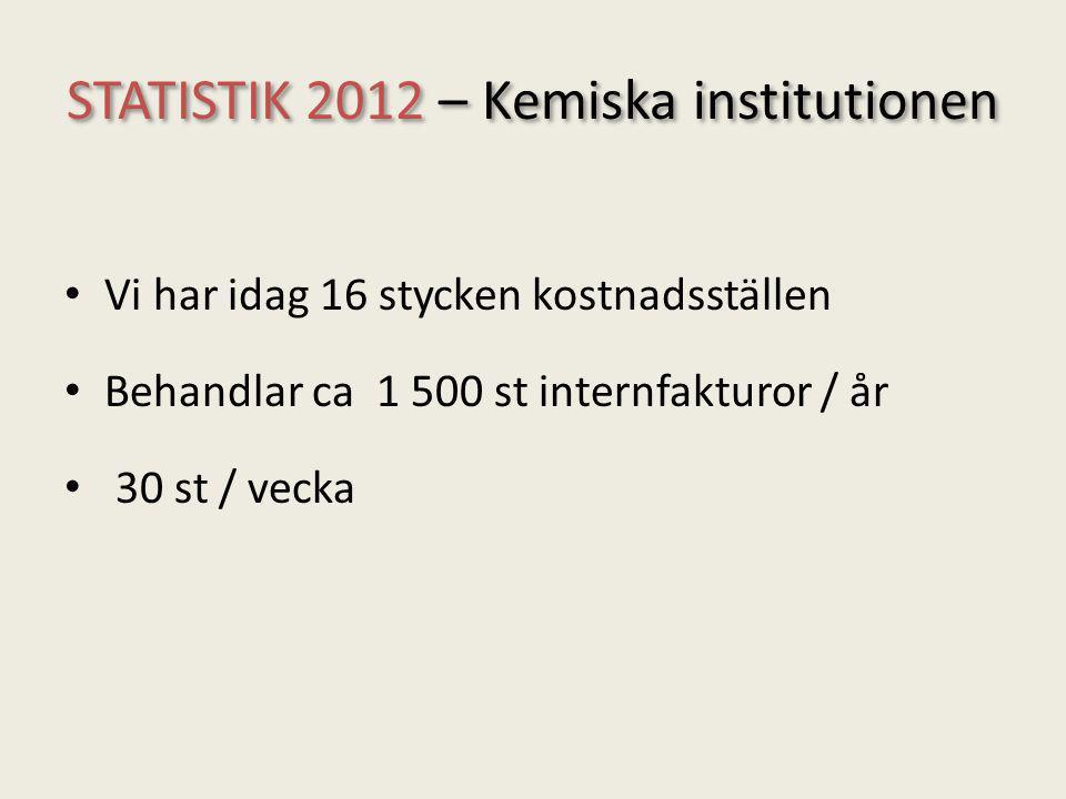 STATISTIK 2012 – Kemiska institutionen Vi har idag 16 stycken kostnadsställen Behandlar ca 1 500 st internfakturor / år 30 st / vecka
