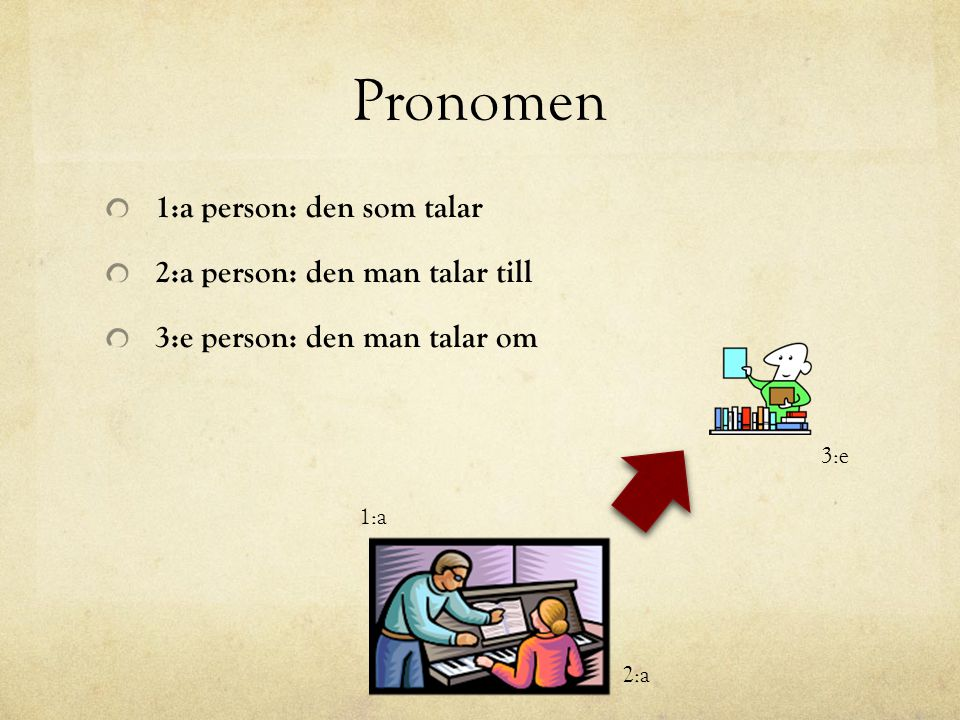 Pronomen 1:a person: den som talar 2:a person: den man talar till 3:e person: den man talar om 3:e 1:a 2:a