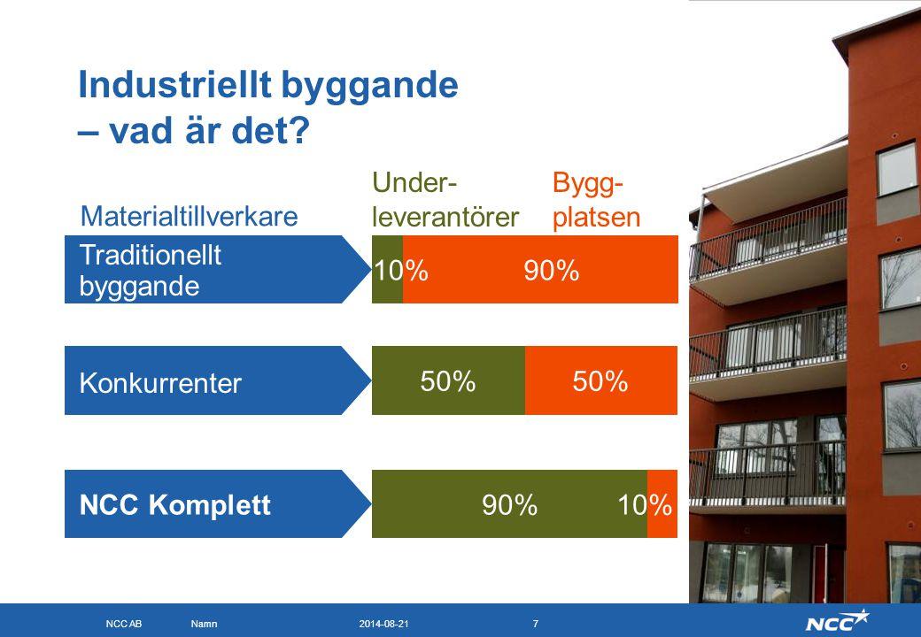 NCC AB 2014-08-21Namn7 Industriellt byggande – vad är det? Materialtillverkare Under- leverantörer Bygg- platsen 50% 90%10% 50% 90%10% Traditionellt b
