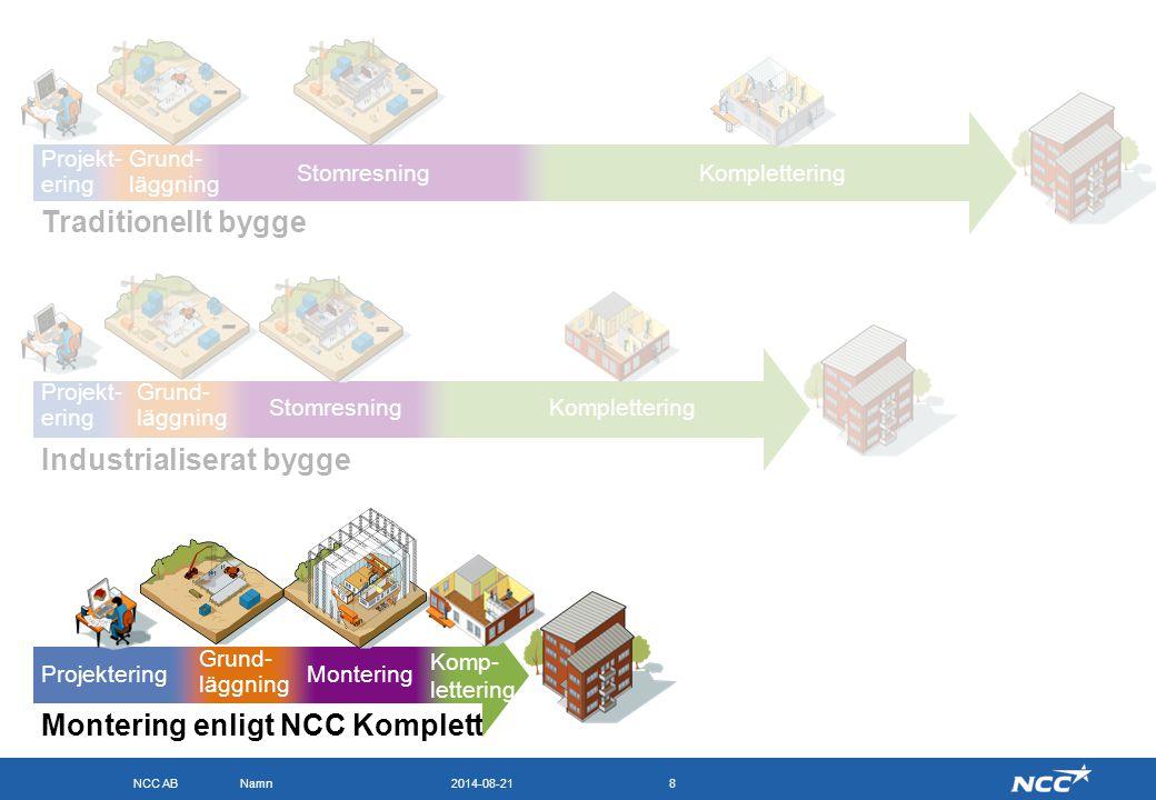 NCC AB 2014-08-21Namn8 Industrialiserat bygge Projekt- ering Grund- läggning StomresningKomplettering Traditionellt bygge Projekt- ering Grund- läggni