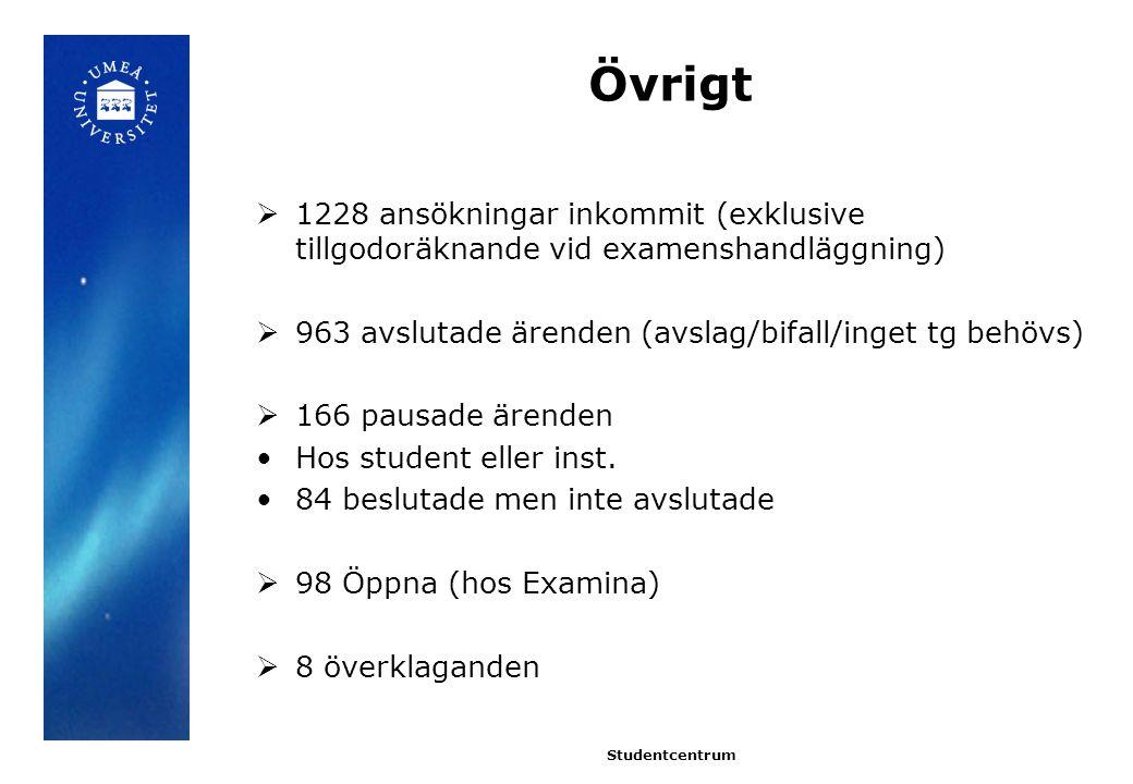 Övrigt  1228 ansökningar inkommit (exklusive tillgodoräknande vid examenshandläggning)  963 avslutade ärenden (avslag/bifall/inget tg behövs)  166 pausade ärenden Hos student eller inst.