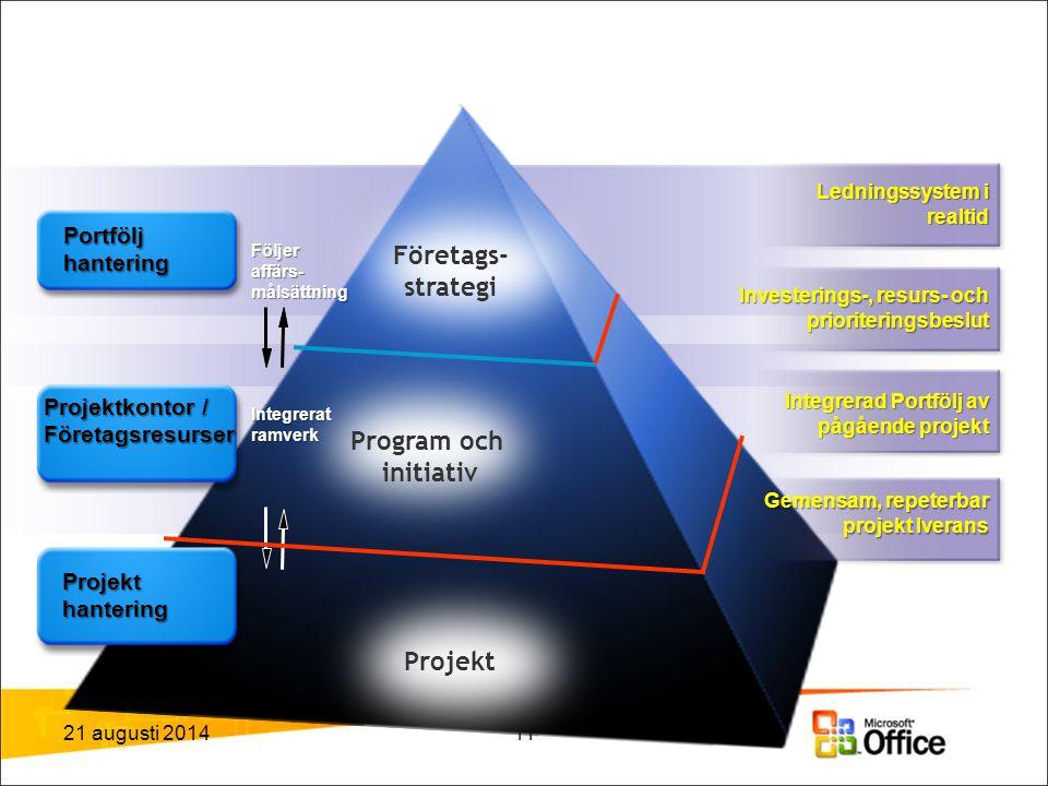 21 augusti 201411 Project Portfolio Management Följer affärs- målsättning Integrerat ramverk Ledningssystem i realtid Portfölj hantering Investerings-, resurs- och prioriteringsbeslut Integrerad Portfölj av pågående projekt Gemensam, repeterbar projekt lverans Projektkontor / Företagsresurser Företags- strategi Program och initiativ Projekt Projekt hantering