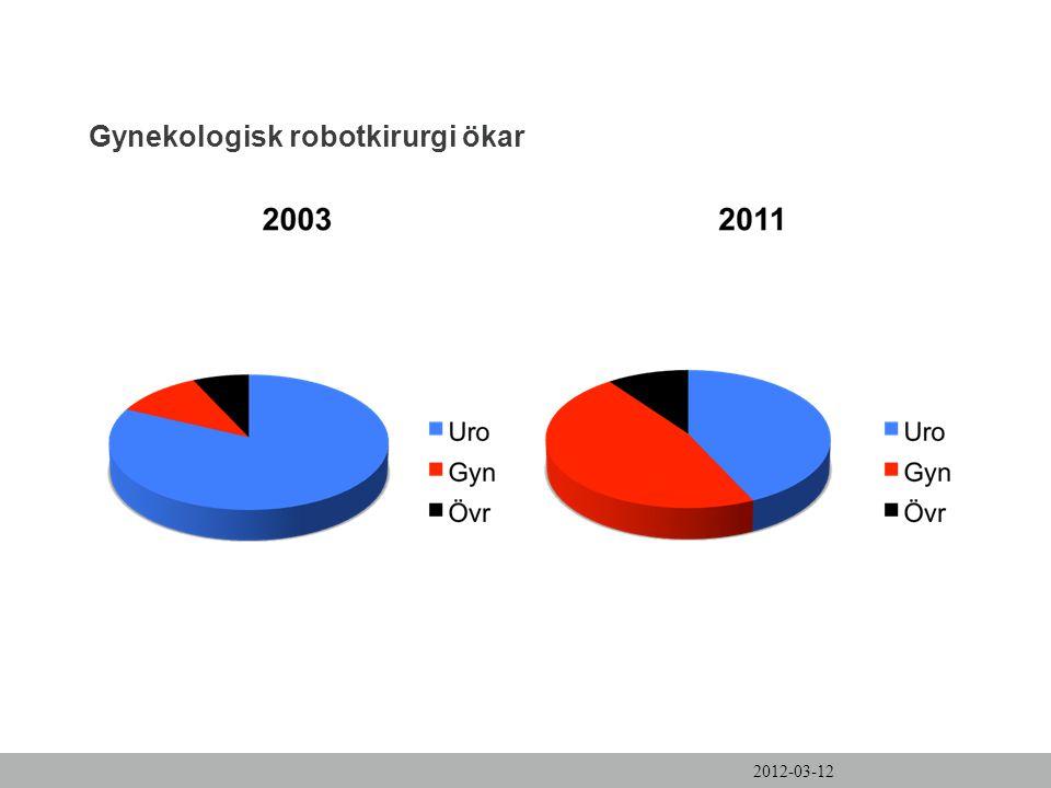 Gynekologisk robotkirurgi ökar 2012-03-12