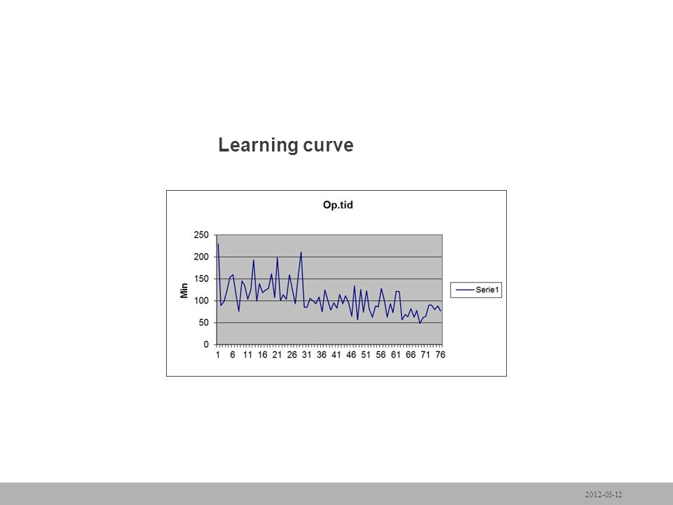 Learning curve 2012-03-12