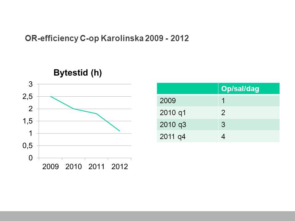 OR-efficiency C-op Karolinska 2009 - 2012 Op/sal/dag 20091 2010 q12 2010 q33 2011 q44