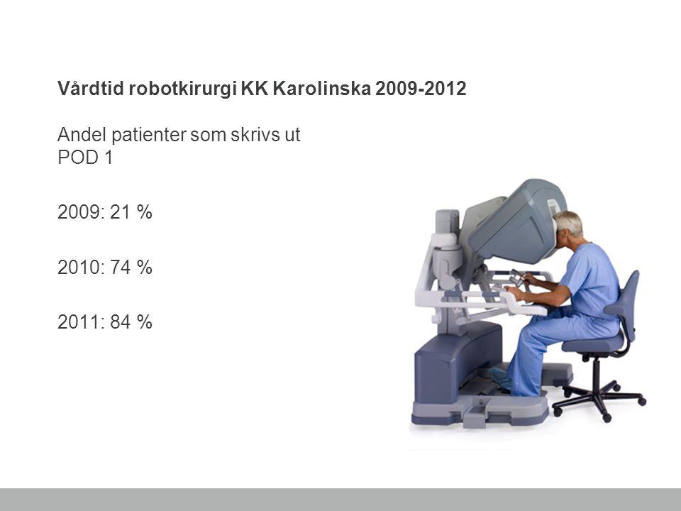 Vårdtid robotkirurgi KK Karolinska 2009-2012 Andel patienter som skrivs ut POD 1 2009: 21 % 2010: 74 % 2011: 84 %
