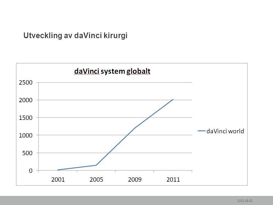 Utveckling av daVinci kirurgi 2012-03-12
