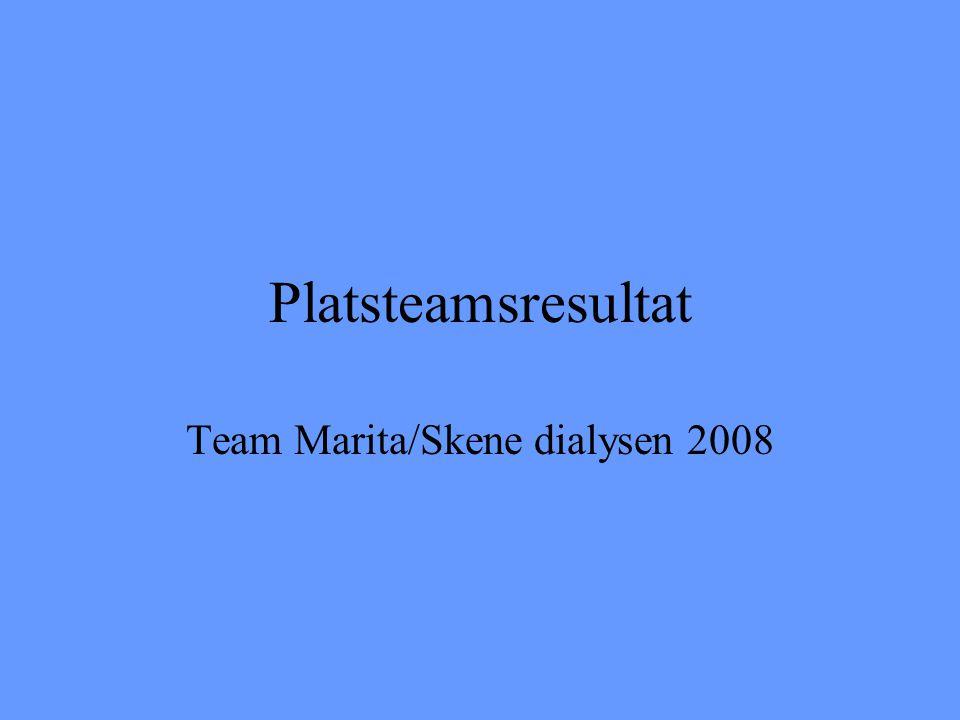 Platsteamsresultat Team Marita/Skene dialysen 2008