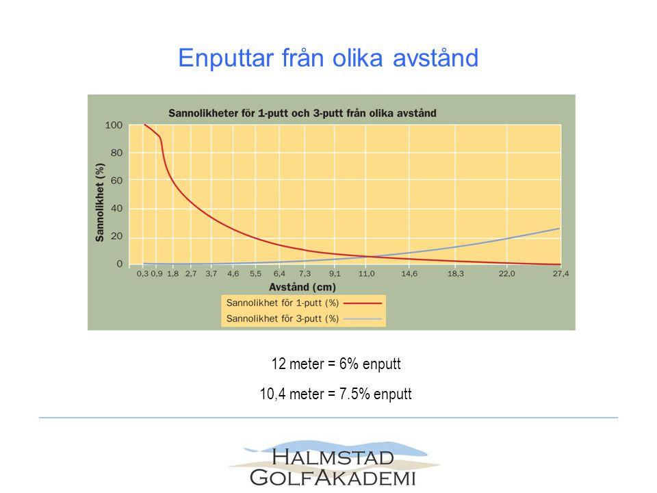 Enputtar från olika avstånd 12 meter = 6% enputt 10,4 meter = 7.5% enputt