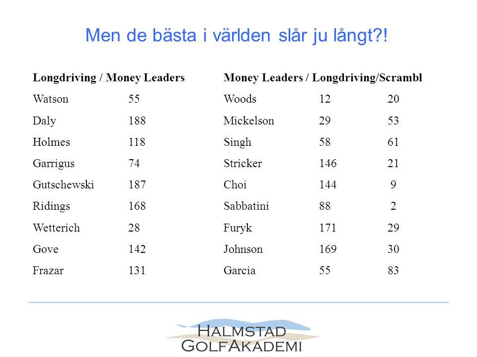 Longdriving / Money LeadersMoney Leaders / Longdriving/Scrambl Watson55Woods12 20 Daly188Mickelson29 53 Holmes118Singh58 61 Garrigus74Stricker146 21 G