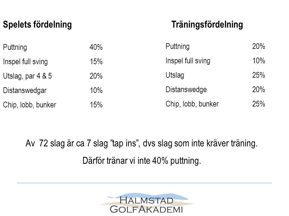 Spelets fördelning Puttning40% Inspel full sving15% Utslag, par 4 & 520% Distanswedgar10% Chip, lobb, bunker15% Av 72 slag är ca 7 slag tap ins , dvs slag som inte kräver träning.