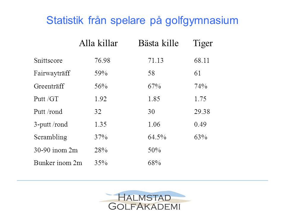 Snittscore 76.9871.13 68.11 Fairwayträff 59%58 61 Greenträff 56%67% 74% Putt /GT 1.921.85 1.75 Putt /rond 3230 29.38 3-putt /rond 1.351.06 0.49 Scrambling 37%64.5% 63% 30-90 inom 2m 28%50% Bunker inom 2m 35%68% Alla killar Bästa killeTiger Statistik från spelare på golfgymnasium