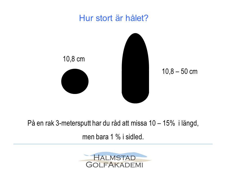 Hur stort är hålet? 10,8 cm 10,8 – 50 cm På en rak 3-metersputt har du råd att missa 10 – 15% i längd, men bara 1 % i sidled.