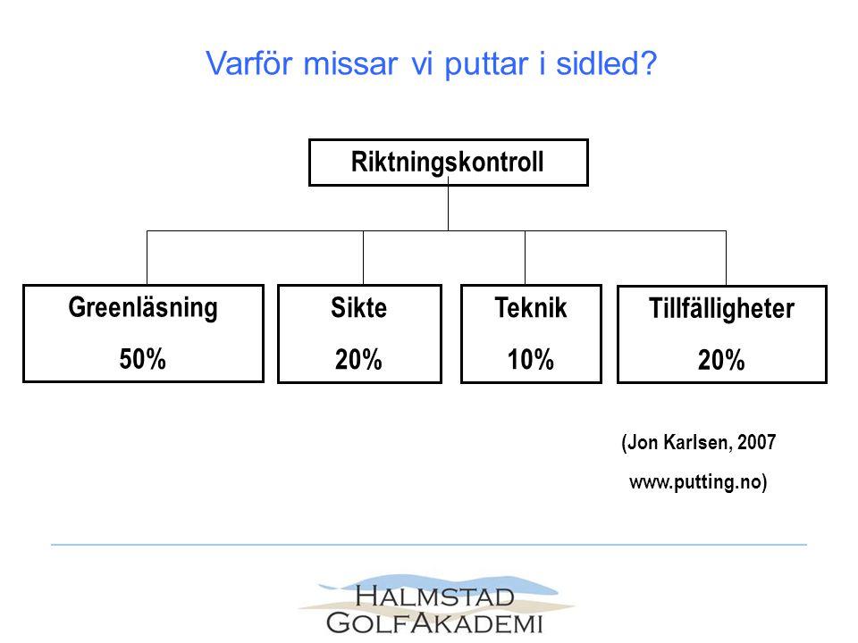 Riktningskontroll Greenläsning 50% Sikte 20% Teknik 10% Tillfälligheter 20% (Jon Karlsen, 2007 www.putting.no) Varför missar vi puttar i sidled?