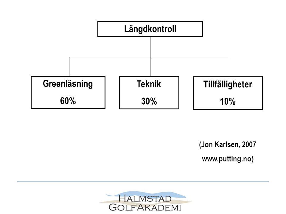 Öva längdkontroll på långa puttar (för att undvika treputtar) Träna mycket på korta puttar (pga helslagsprincipen) Träna greenläsning (både för längd och riktning) Träna för att få putta från kortare avstånd.
