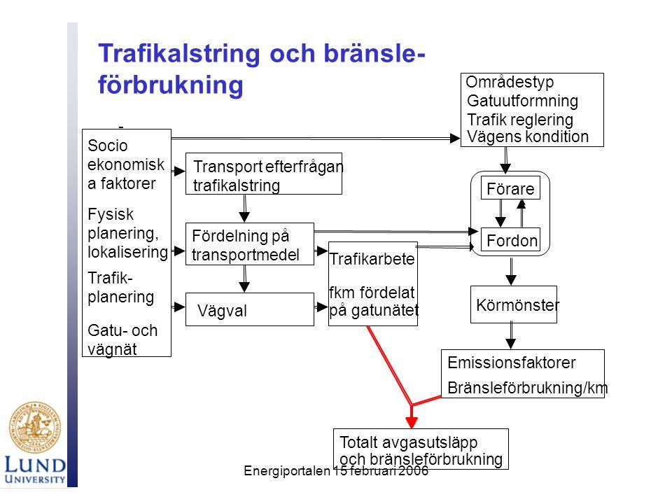 Energiportalen 15 februari 2006 - Transport efterfrågan trafikalstring Fördelning på transportmedel Vägval Socio ekonomisk a faktorer Fysisk planering