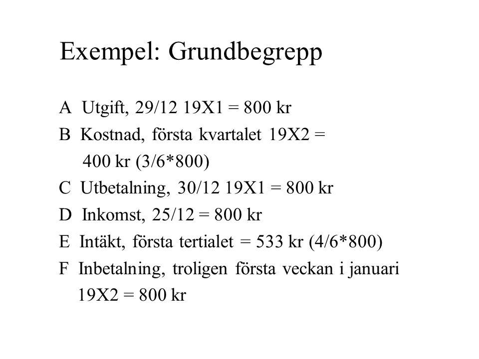 Exempel: Grundbegrepp A Utgift, 29/12 19X1 = 800 kr B Kostnad, första kvartalet 19X2 = 400 kr (3/6*800) C Utbetalning, 30/12 19X1 = 800 kr D Inkomst,