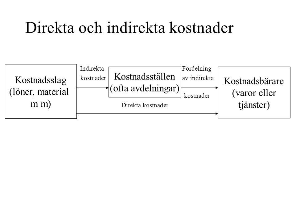 Direkta och indirekta kostnader Indirekta Fördelning kostnader av indirekta kostnader Direkta kostnader Kostnadsslag (löner, material m m) Kostnadsbär