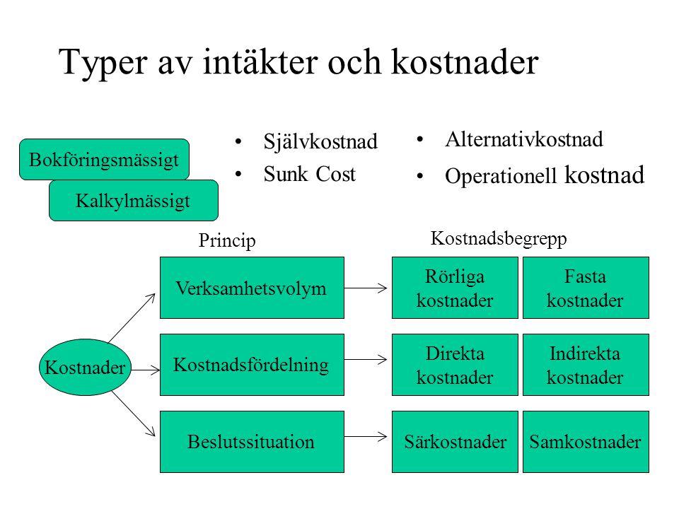 Typer av intäkter och kostnader Självkostnad Sunk Cost Alternativkostnad Operationell kostnad Bokföringsmässigt Kalkylmässigt Kostnadsfördelning Beslu