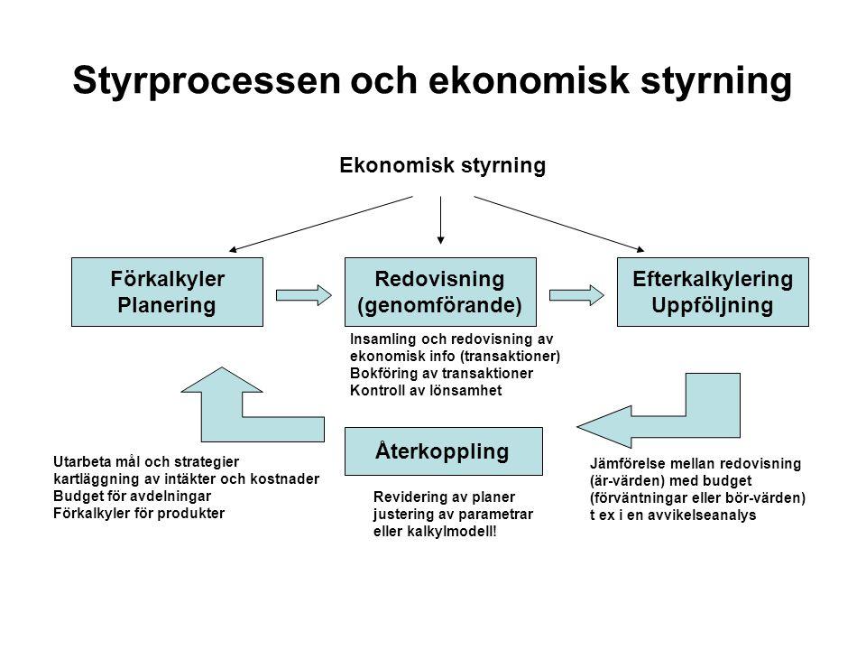 Styrprocessen och ekonomisk styrning Förkalkyler Planering Redovisning (genomförande) Efterkalkylering Uppföljning Ekonomisk styrning Återkoppling Uta
