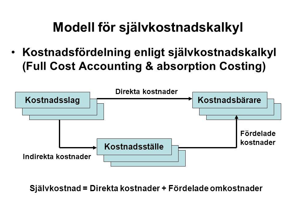 Modell för självkostnadskalkyl Kostnadsslag Kostnadsställe Kostnadsbärare Indirekta kostnader Direkta kostnader Fördelade kostnader Självkostnad = Dir