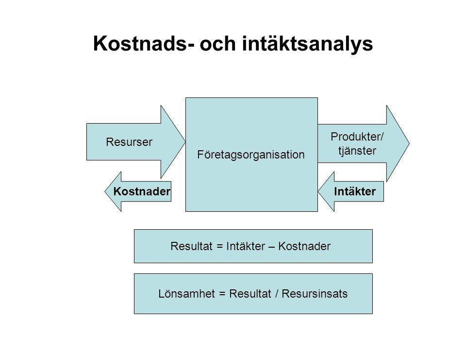 Kostnads- och intäktsanalys Företagsorganisation Resurser Produkter/ tjänster IntäkterKostnader Resultat = Intäkter – Kostnader Lönsamhet = Resultat /