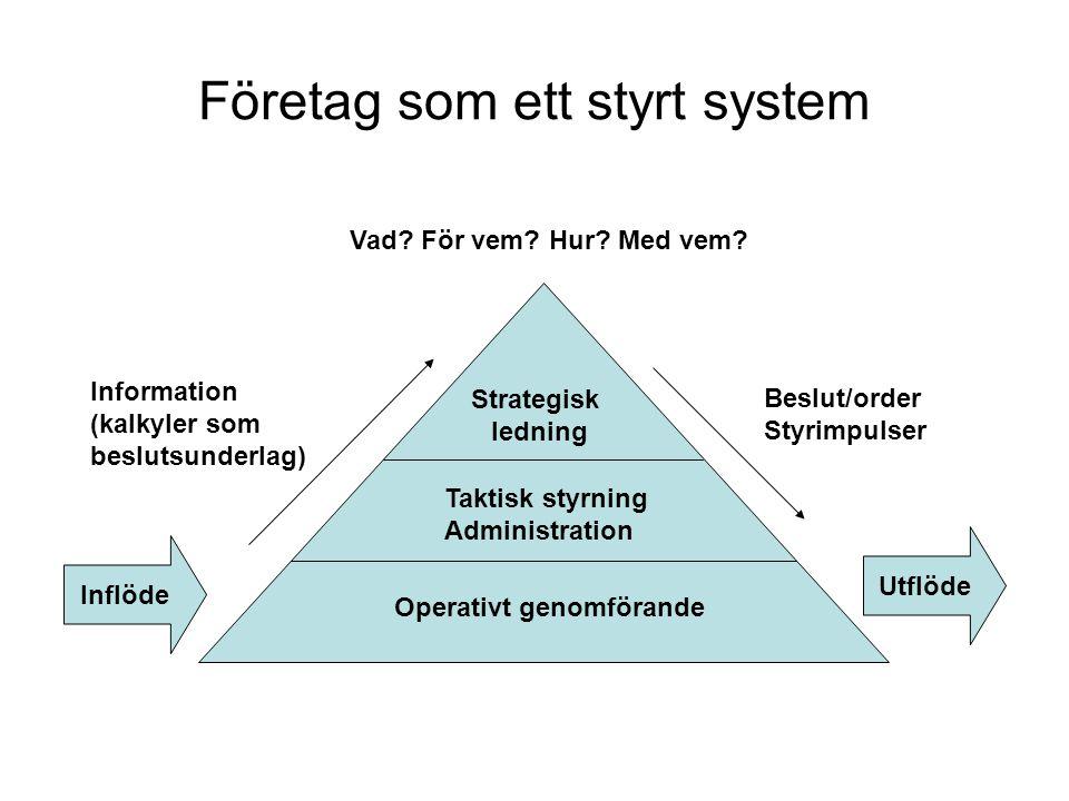 Företag som ett styrt system Strategisk ledning Taktisk styrning Administration Operativt genomförande Inflöde Utflöde Information (kalkyler som beslu