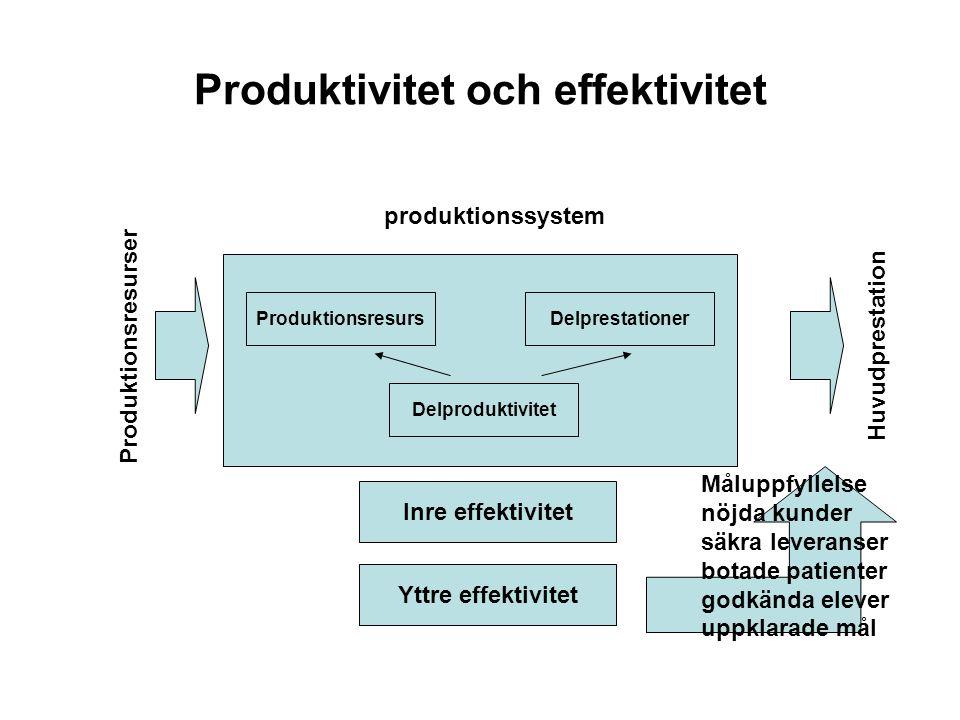 Produktivitet och effektivitet Inre effektivitet Yttre effektivitet ProduktionsresursDelprestationer Delproduktivitet Måluppfyllelse nöjda kunder säkr