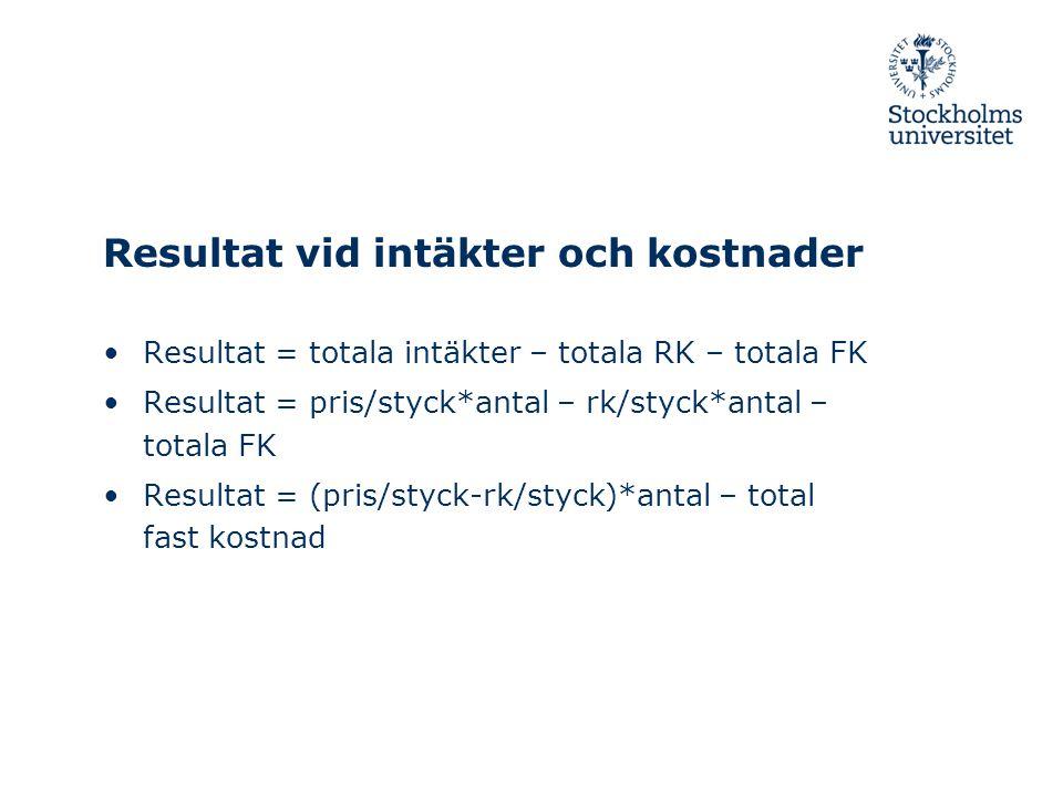 Resultat vid intäkter och kostnader Resultat = totala intäkter – totala RK – totala FK Resultat = pris/styck*antal – rk/styck*antal – totala FK Resultat = (pris/styck-rk/styck)*antal – total fast kostnad