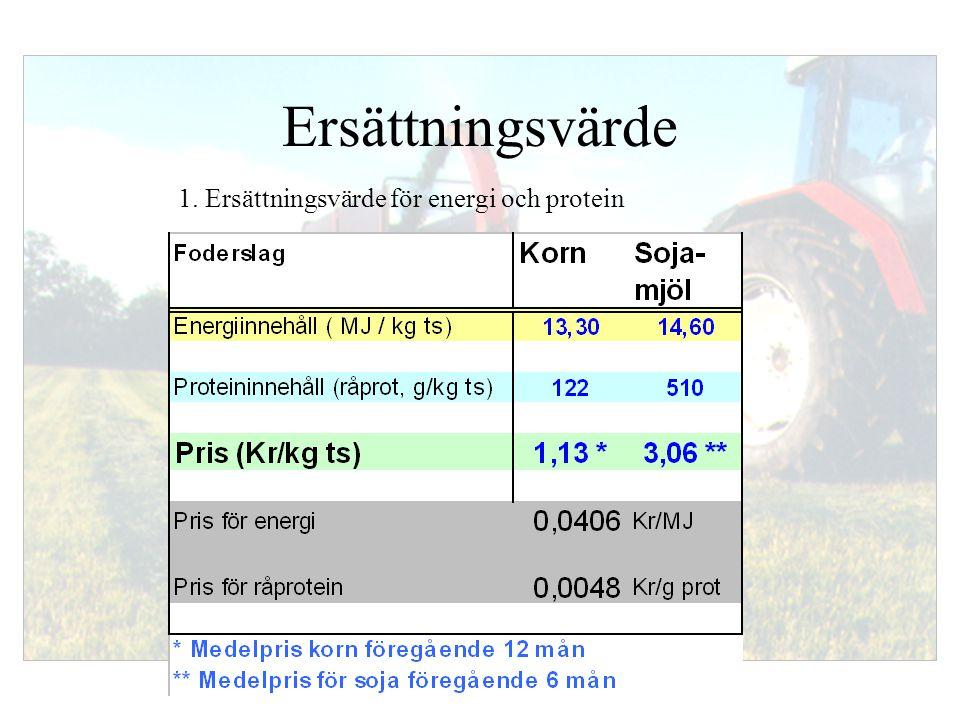 Svensk Mjölks Rådgivarsajt, 030603 Ersättningsvärde 1. Ersättningsvärde för energi och protein