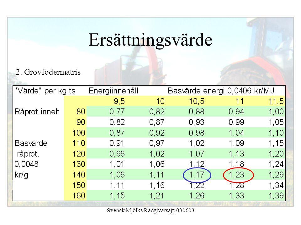 Svensk Mjölks Rådgivarsajt, 030603 Ersättningsvärde 2. Grovfodermatris