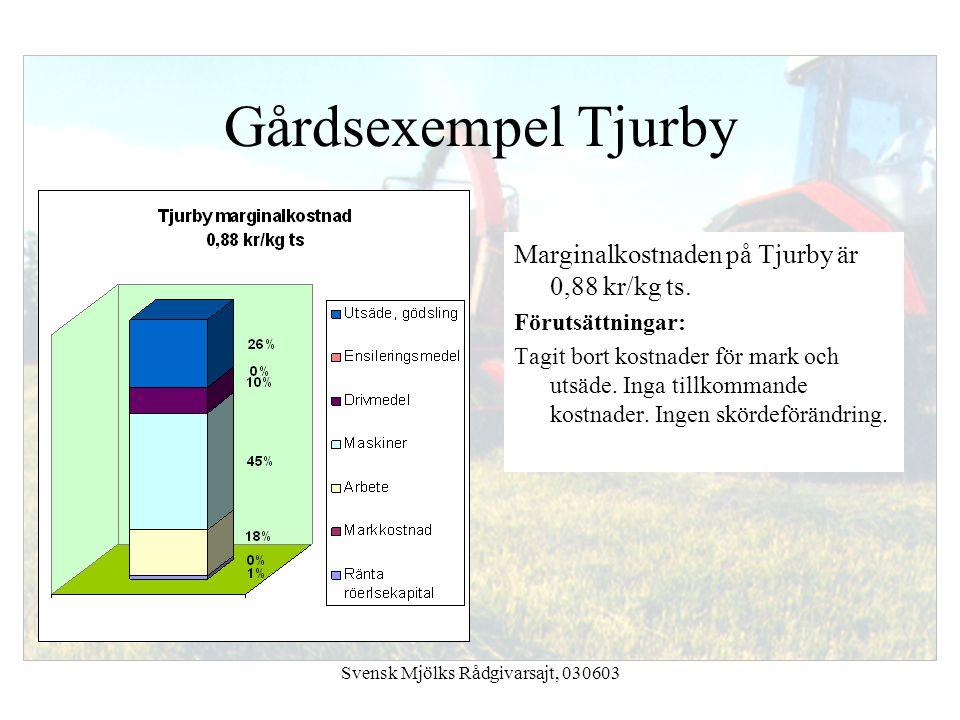 Svensk Mjölks Rådgivarsajt, 030603 Marginalkostnaden på Tjurby är 0,88 kr/kg ts. Förutsättningar: Tagit bort kostnader för mark och utsäde. Inga tillk