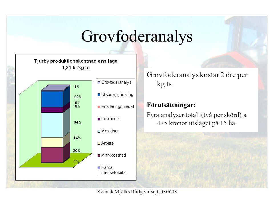 Svensk Mjölks Rådgivarsajt, 030603 Grovfoderanalys kostar 2 öre per kg ts Förutsättningar: Fyra analyser totalt (två per skörd) a 475 kronor utslaget