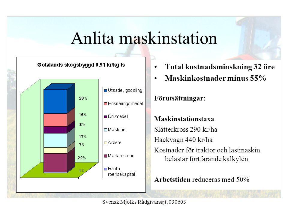 Svensk Mjölks Rådgivarsajt, 030603 Anlita maskinstation Total kostnadsminskning 32 öre Maskinkostnader minus 55% Förutsättningar: Maskinstationstaxa S