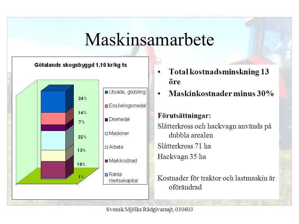 Svensk Mjölks Rådgivarsajt, 030603 Maskinsamarbete Total kostnadsminskning 13 öre Maskinkostnader minus 30% Förutsättningar: Slåtterkross och hackvagn