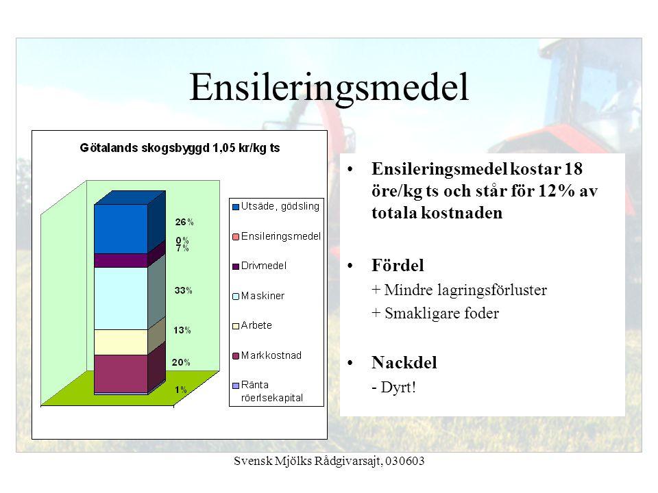Svensk Mjölks Rådgivarsajt, 030603 Ensileringsmedel Ensileringsmedel kostar 18 öre/kg ts och står för 12% av totala kostnaden Fördel + Mindre lagrings