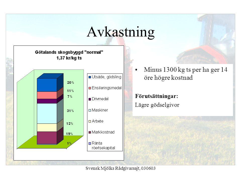 Svensk Mjölks Rådgivarsajt, 030603 Avkastning Minus 1300 kg ts per ha ger 14 öre högre kostnad Förutsättningar: Lägre gödselgivor