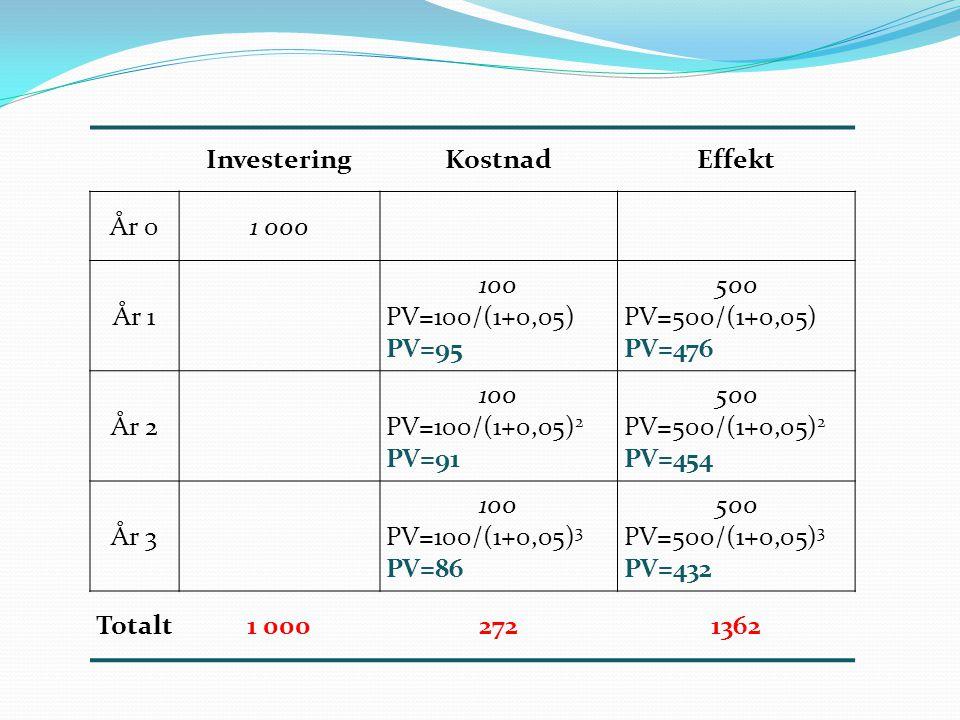InvesteringKostnadEffekt År 01 000 År 1 100 PV=100/(1+0,05) PV=95 500 PV=500/(1+0,05) PV=476 År 2 100 PV=100/(1+0,05) 2 PV=91 500 PV=500/(1+0,05) 2 PV=454 År 3 100 PV=100/(1+0,05) 3 PV=86 500 PV=500/(1+0,05) 3 PV=432 Totalt1 0002721362