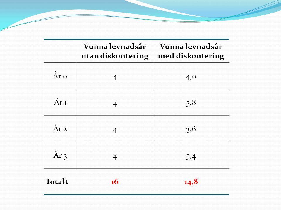 Vunna levnadsår utan diskontering Vunna levnadsår med diskontering År 044,0 År 143,8 År 243,6 År 343,4 Totalt1614,8