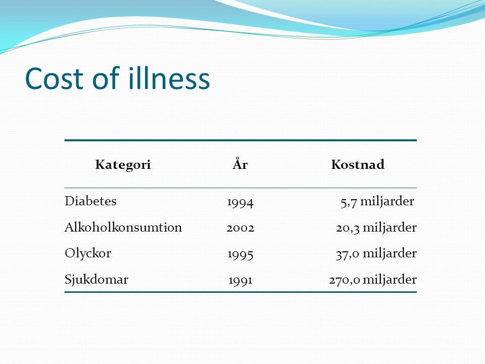 Cost of illness KategoriÅrKostnad Diabetes19945,7 miljarder Alkoholkonsumtion200220,3 miljarder Olyckor199537,0 miljarder Sjukdomar1991270,0 miljarder