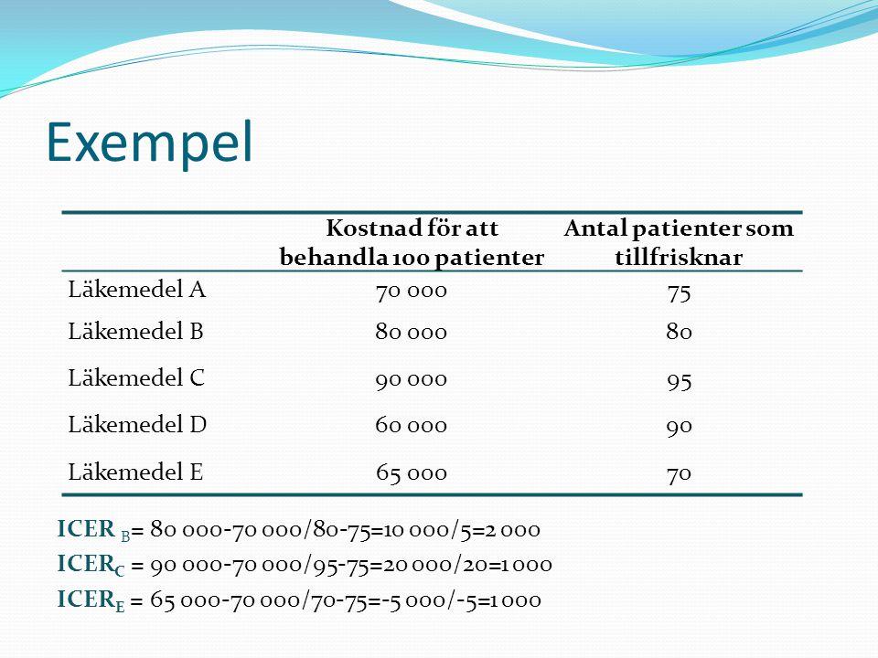 ICER B = 80 000-70 000/80-75=10 000/5=2 000 ICER C = 90 000-70 000/95-75=20 000/20=1 000 ICER E = 65 000-70 000/70-75=-5 000/-5=1 000 Exempel Kostnad för att behandla 100 patienter Antal patienter som tillfrisknar Läkemedel A70 00075 Läkemedel B80 00080 Läkemedel C90 00095 Läkemedel D60 00090 Läkemedel E65 00070
