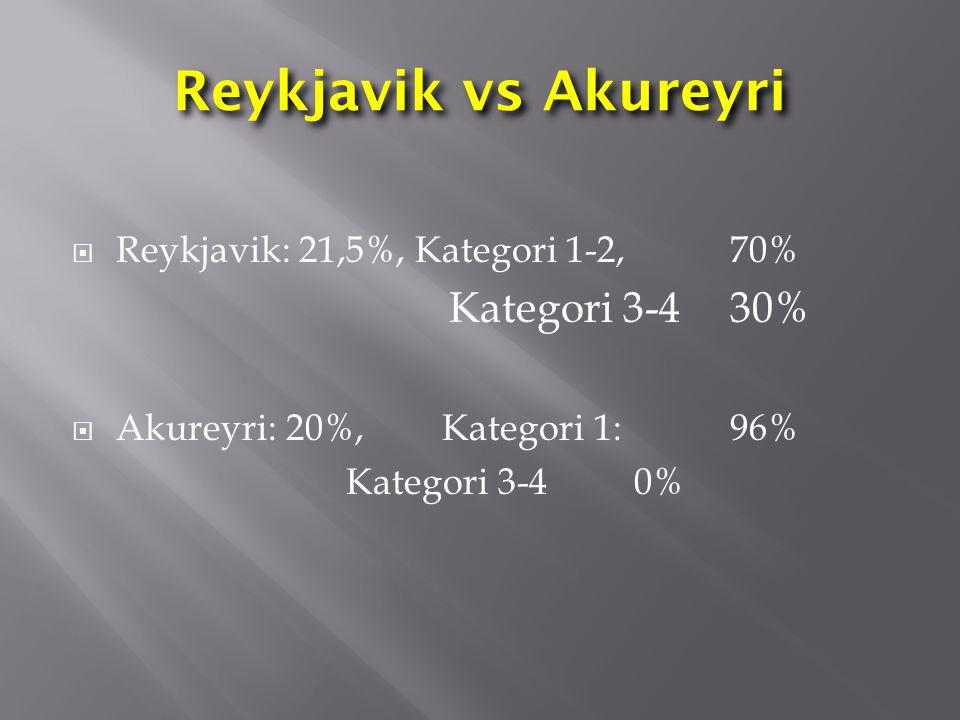 Reykjavik vs Akureyri  Reykjavik: 21,5%, Kategori 1-2, 70% Kategori 3-4 30%  Akureyri: 20%, Kategori 1: 96% Kategori 3-4 0%