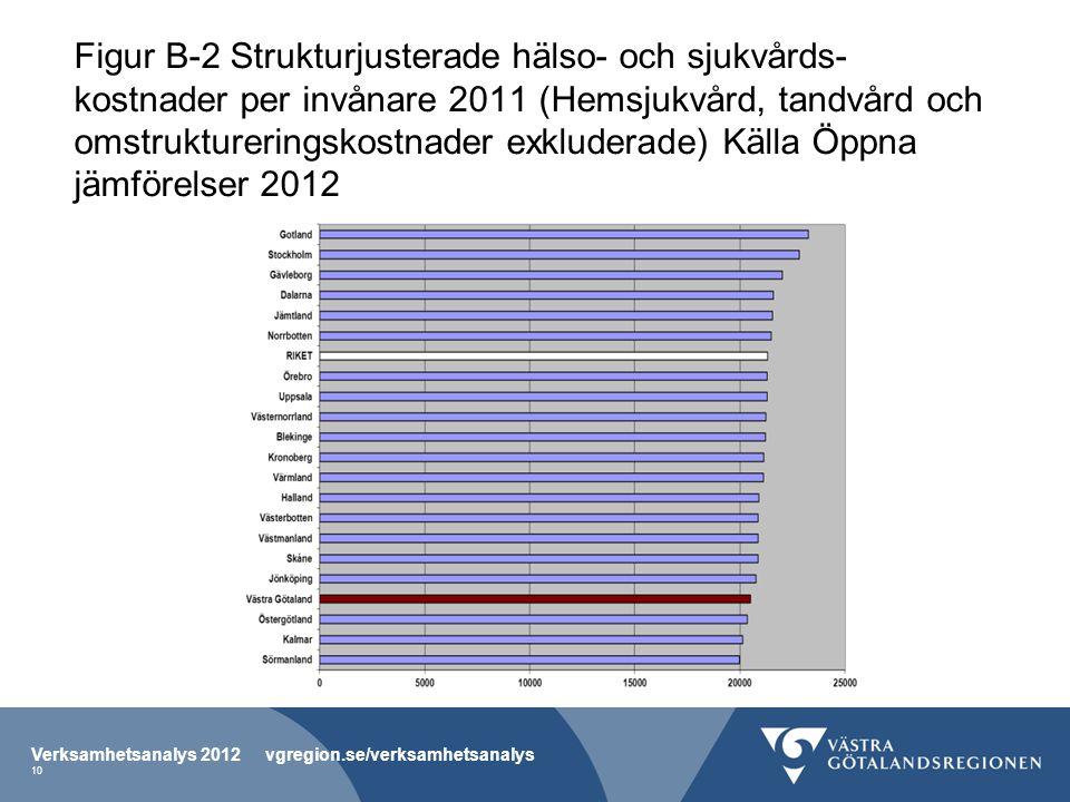 Figur B-2 Strukturjusterade hälso- och sjukvårds- kostnader per invånare 2011 (Hemsjukvård, tandvård och omstruktureringskostnader exkluderade) Källa Öppna jämförelser 2012 Verksamhetsanalys 2012 vgregion.se/verksamhetsanalys 10