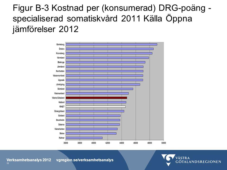 Figur B-3 Kostnad per (konsumerad) DRG-poäng - specialiserad somatiskvård 2011 Källa Öppna jämförelser 2012 Verksamhetsanalys 2012 vgregion.se/verksamhetsanalys 11