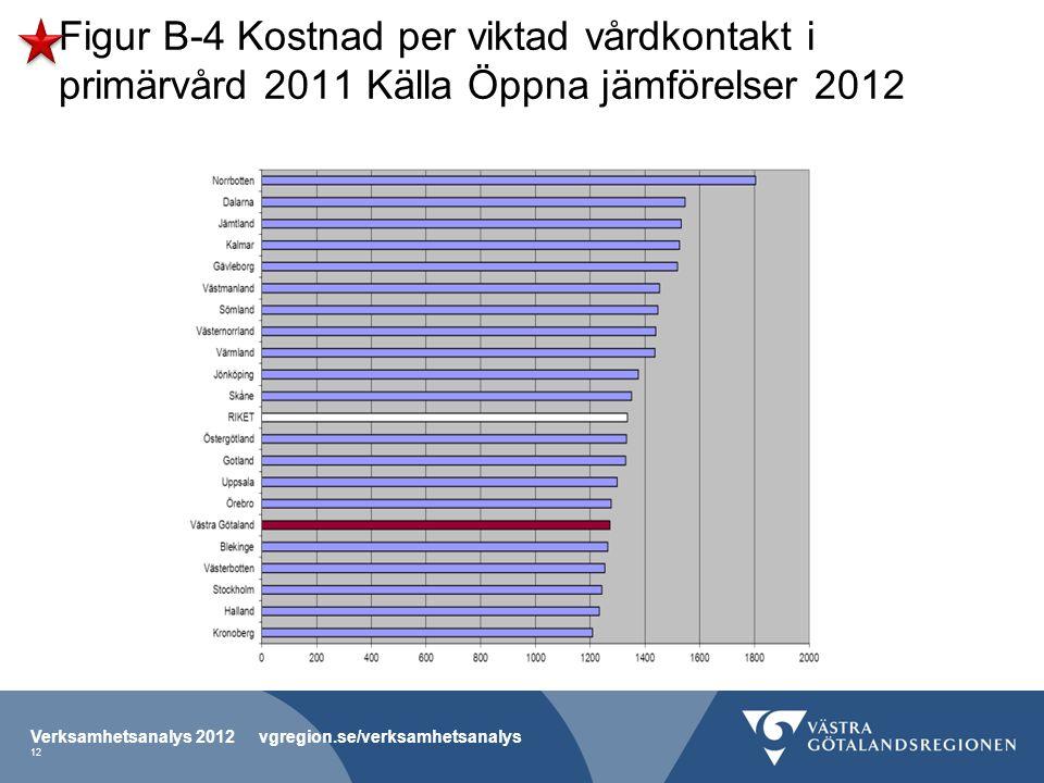 Figur B-4 Kostnad per viktad vårdkontakt i primärvård 2011 Källa Öppna jämförelser 2012 Verksamhetsanalys 2012 vgregion.se/verksamhetsanalys 12