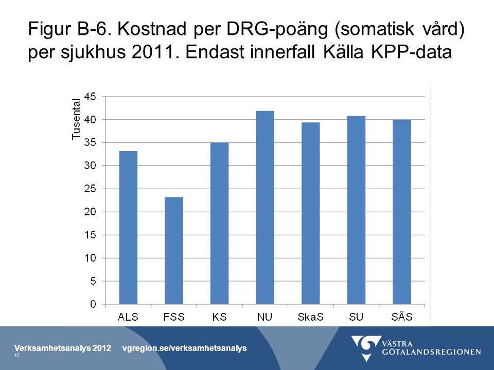 Figur B-6. Kostnad per DRG-poäng (somatisk vård) per sjukhus 2011.