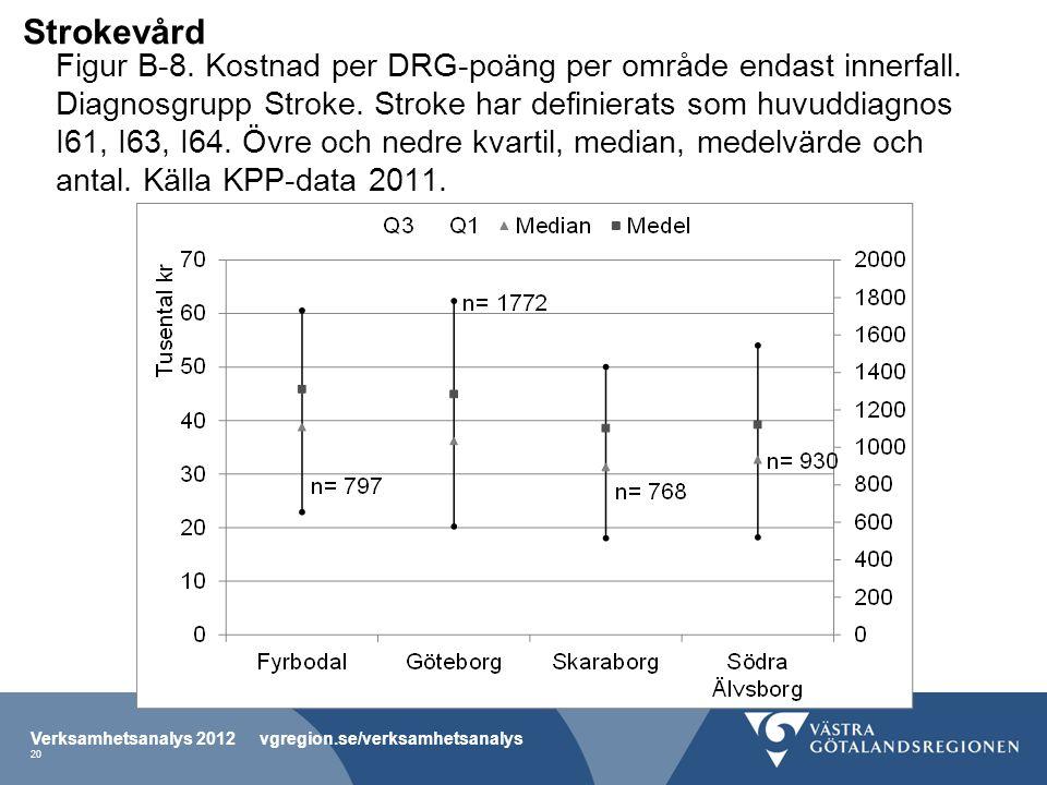 Figur B-8. Kostnad per DRG-poäng per område endast innerfall.