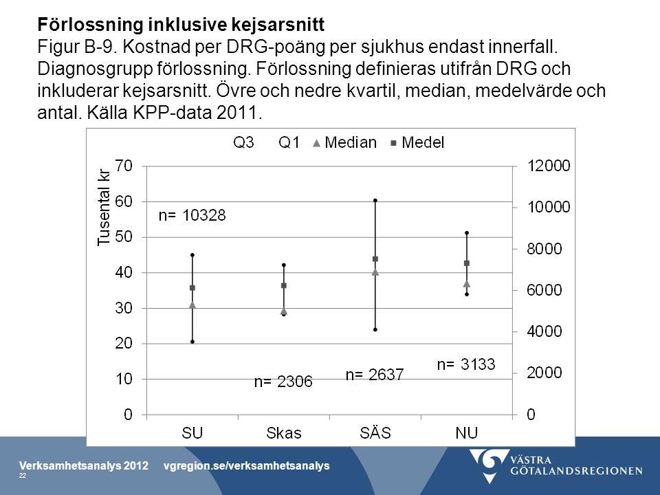 Förlossning inklusive kejsarsnitt Figur B-9. Kostnad per DRG-poäng per sjukhus endast innerfall.