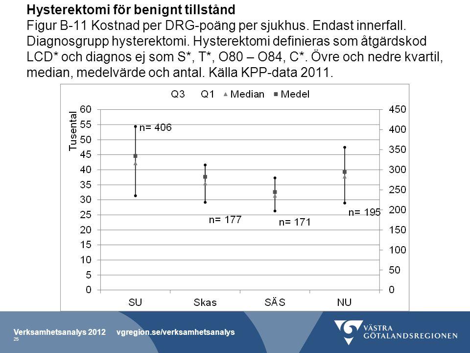Hysterektomi för benignt tillstånd Figur B-11 Kostnad per DRG-poäng per sjukhus.